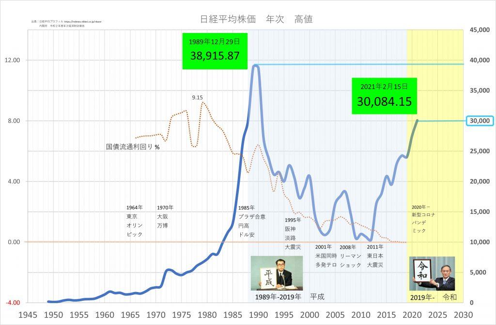 日経平均株価 70年 超長期チャート INDEX NIKKEI NI225 70 Year Historical Chart 3万円の大台 史上最高値は