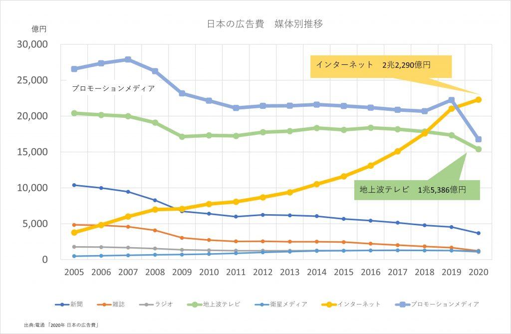 電通 日本の広告費2020 媒体別推移 インターネット テレビ 4マス Dentsu 2020 Advertising Expenditures in Japan