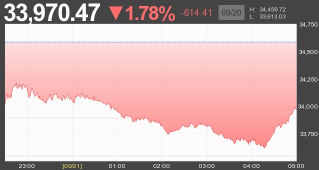 秋の暴落に直面しながらインデックス投資 eMAXIS Slimシリーズ Index investment 202109 FIREムーブメント 早期リタイアhttps://firepenguin.net/index-investment-fire-202109-fall-market-crash